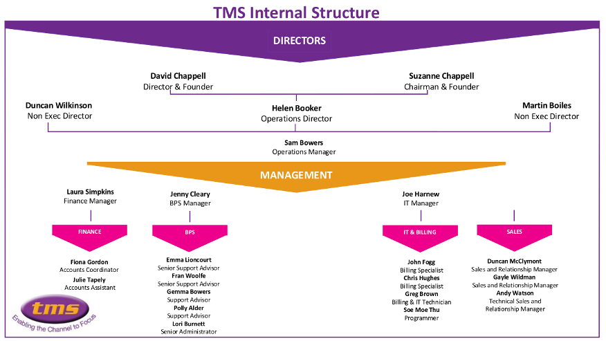 Our internal structure